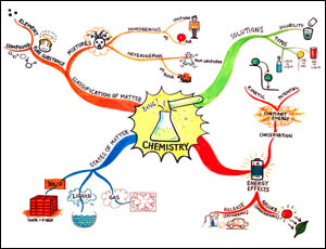 Chemistry Mind Map