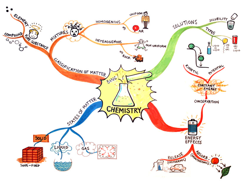 Figure 3 chemistry mindmap