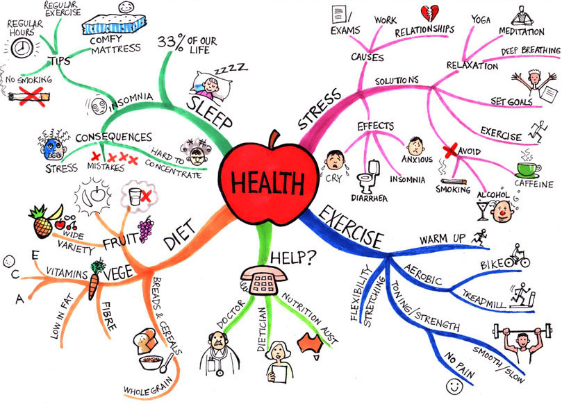 Figure 4: health mindmap