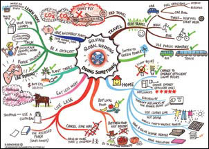small global warming mindmap